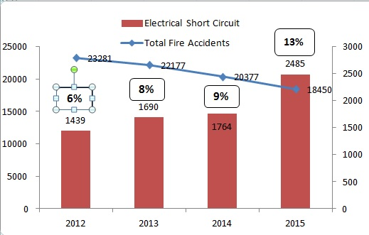 Stat on Fire Accidents 1